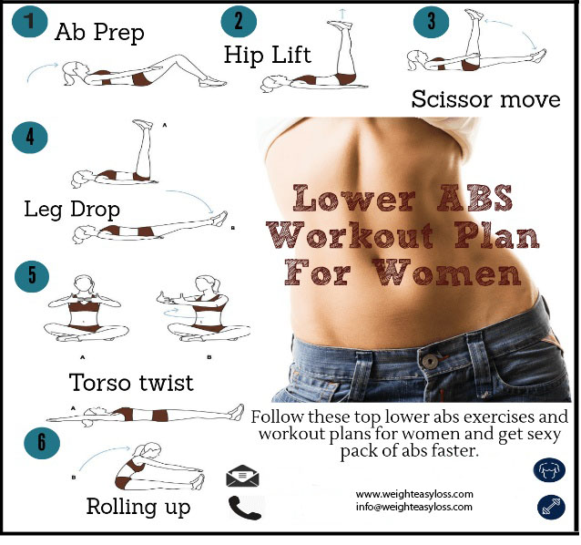 Lower Abs Workout Plan Weight Easy Loss Fitness