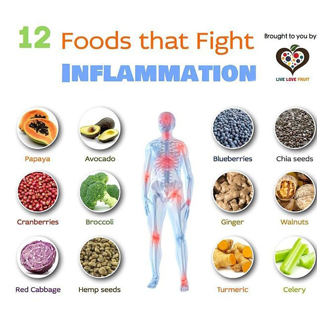 Foods that Fight!