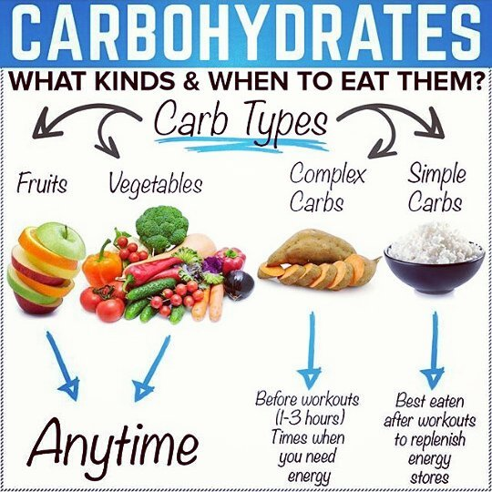 Carbohydrates nutrition