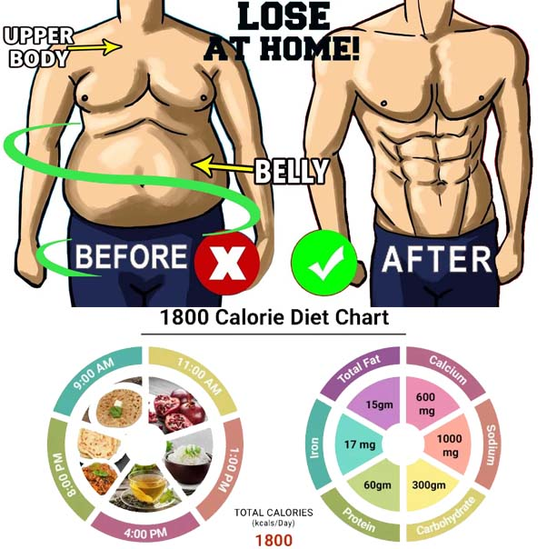 How to Weight Loss Programs