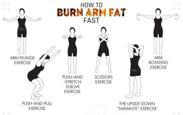 Burn arm fat