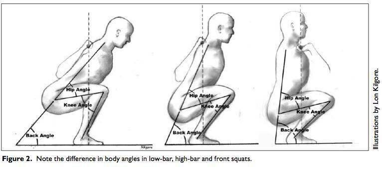 Сorrect exercises: squat