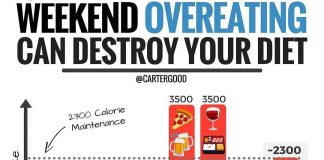 DESTROY YOUR DIET