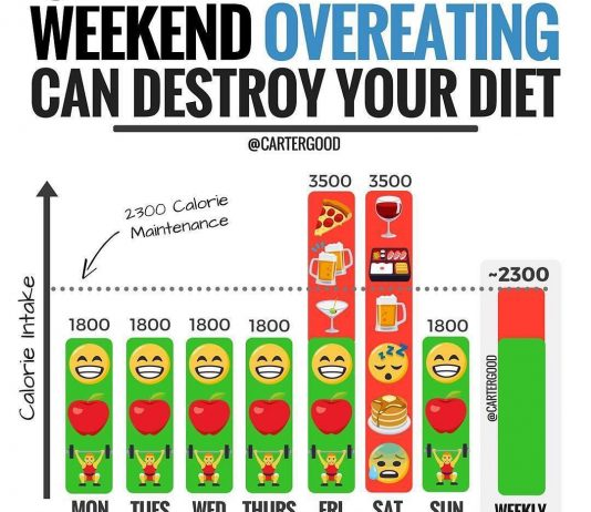 DESTROY YOUR DIET