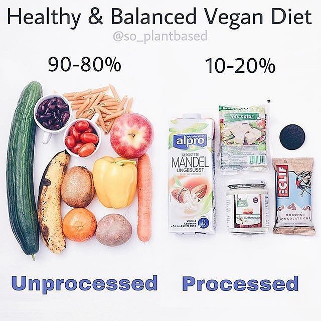Healthy & Balalced Vegan Diet