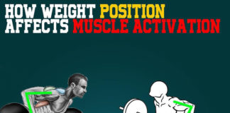 How does weight position effect muscle activation?