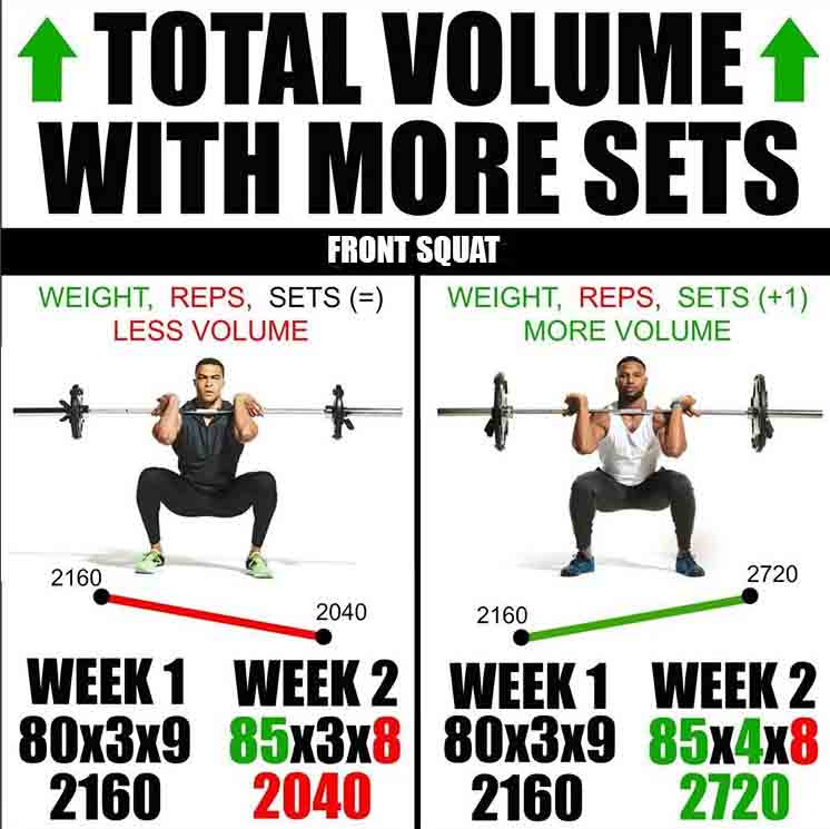 Front Squat Total Volume with More Sets