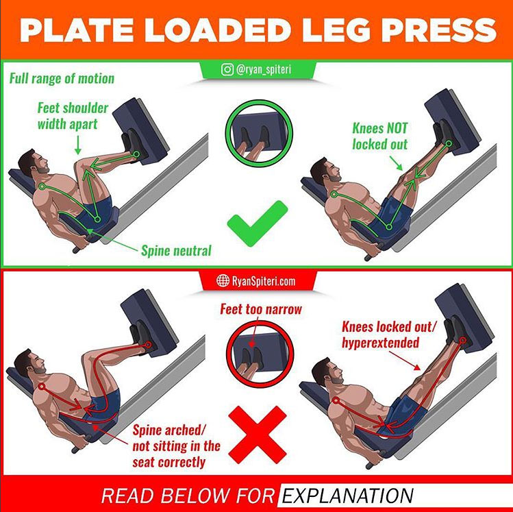 PLATE LOADED LEG PRESS 🚫WRONG VS ✅RIGHT