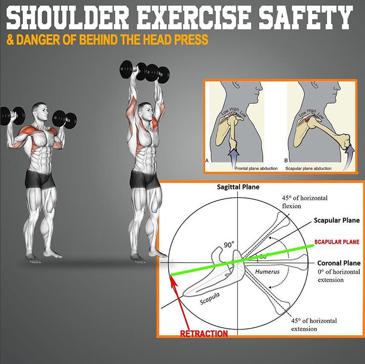 Shoulder Exercise Safety