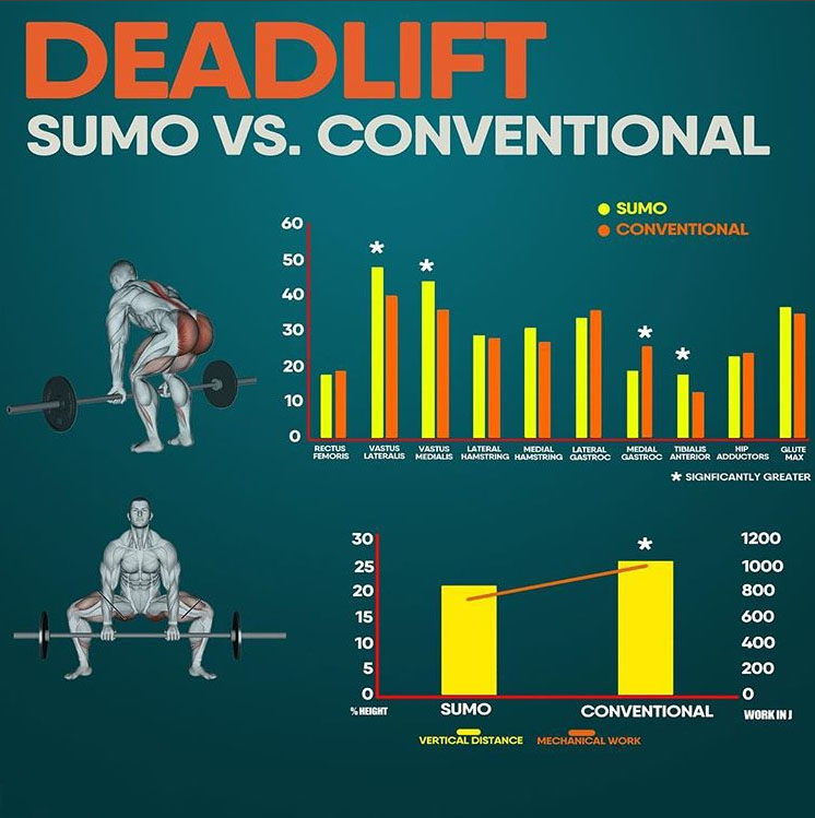 sumo deadlift vs regular