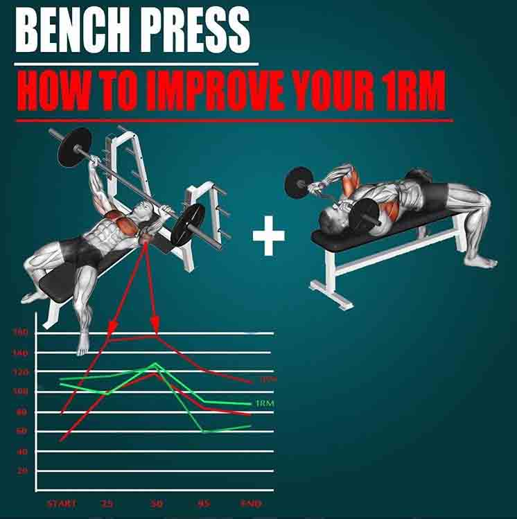✅IMPROVE YOUR MAX BENCH PRESS