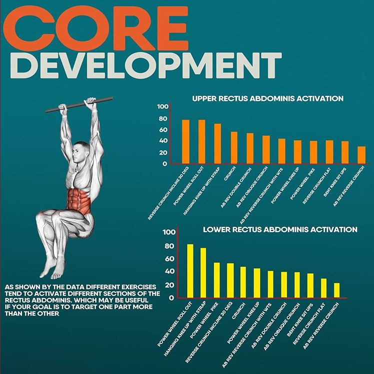 CORE DEVELOPMENT