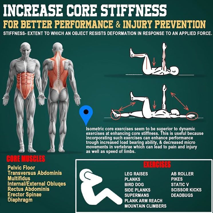 INCREASE CORE STIFFNESS
