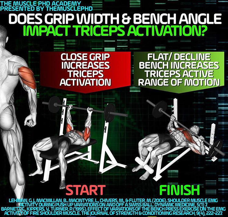 BENCH ANGLE IMPACT TRICEPS ACTIVATION