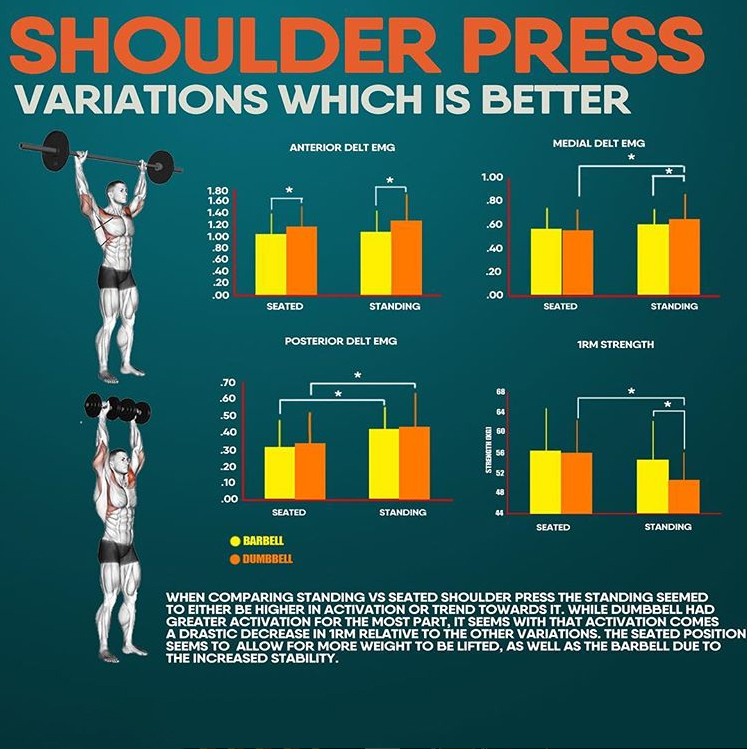 SHOULDER PRESS & VARIATIONS WHICH IS BETTER