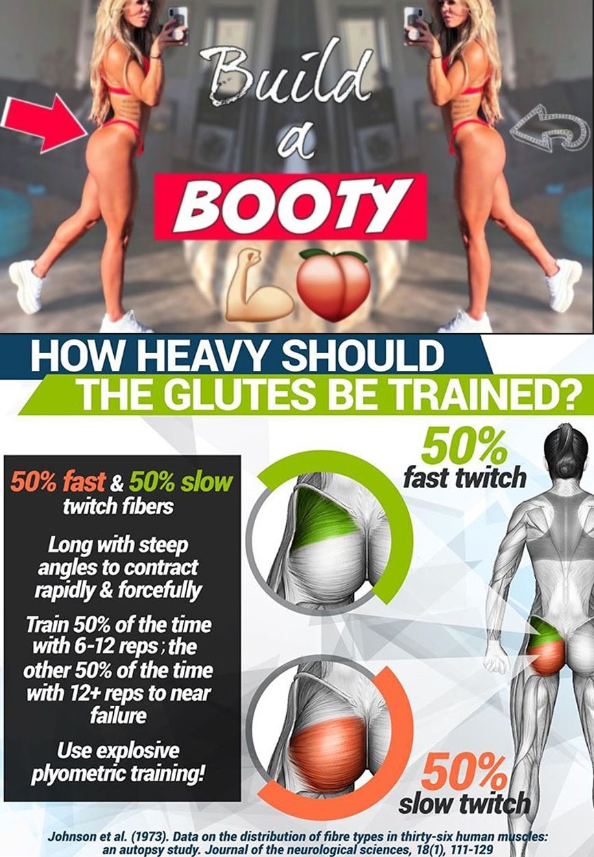 How Heavy Should The Glutes be Trained
