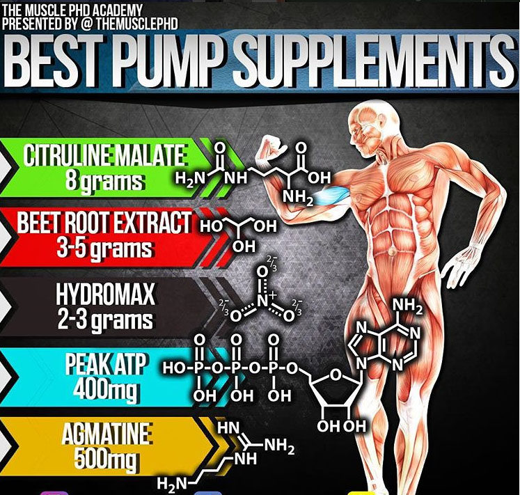 BEST PUMP SUPPLEMENTS