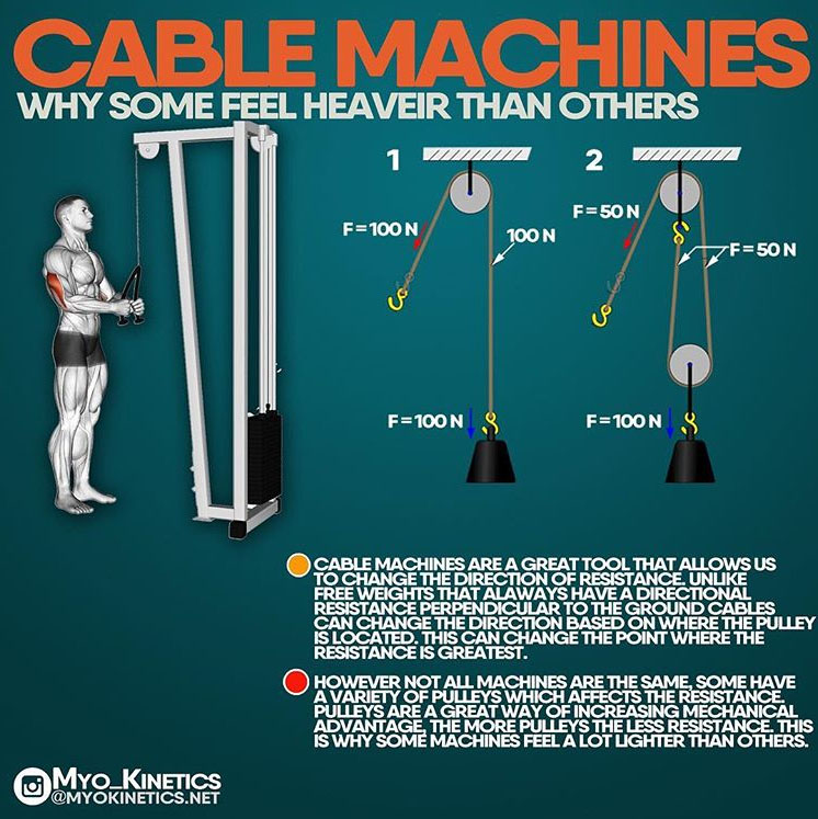 HOW TO CABLE MACHINES