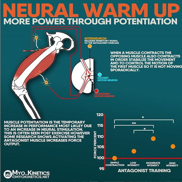 NEURAL WARM UP - MORE POWER THROUGH POTENTIATION
