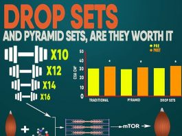 How to How to Drop Set & Pyramid Sets