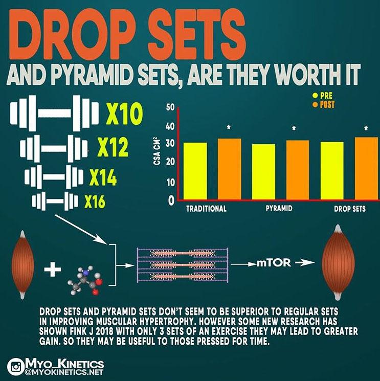 HOW TO DROP SET & PYRAMID SETS