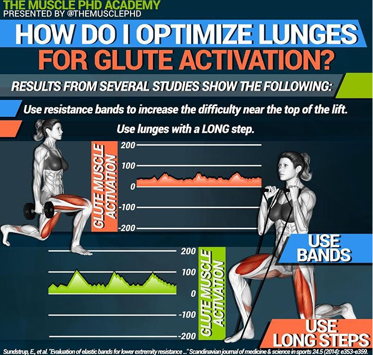 Activate the Glutes While Training