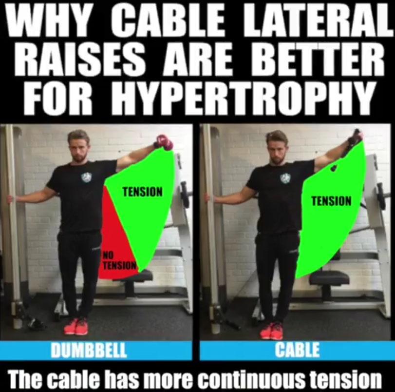 Shoulder Lateral Raises