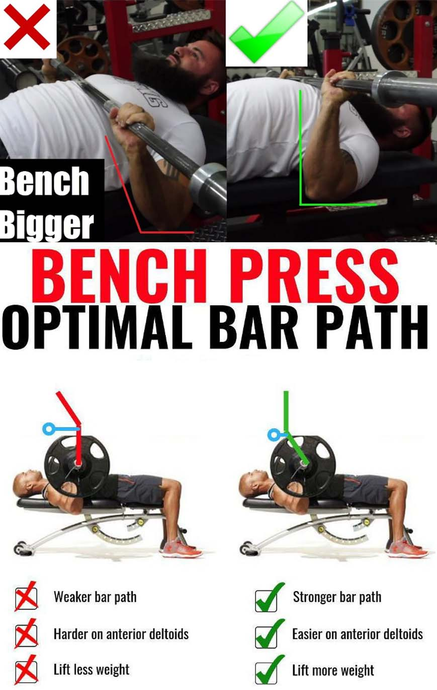 Guide Bench Press