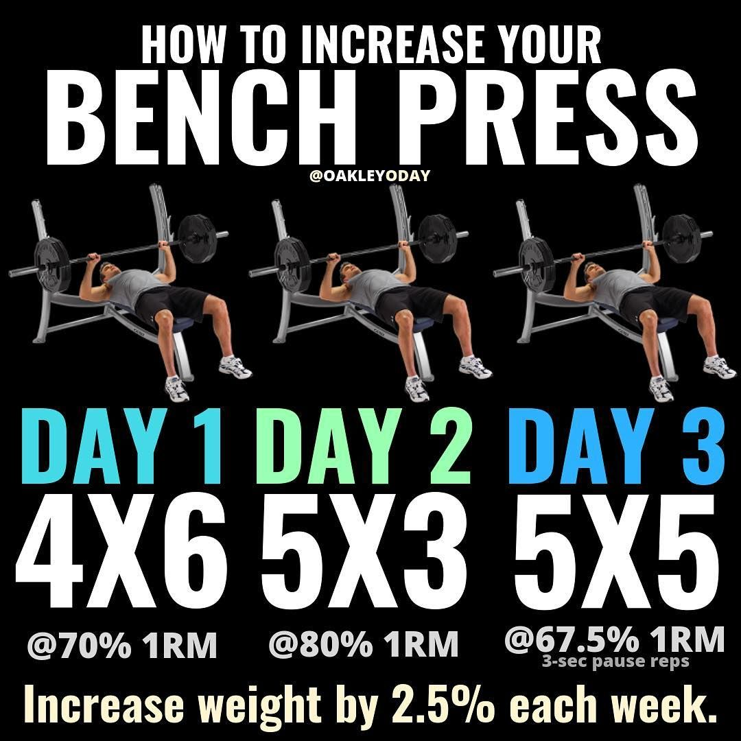 Bench Press How to