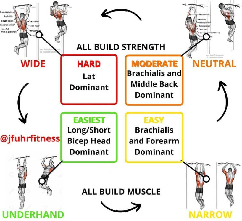 list of types of pull-ups